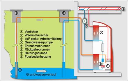 Wasser wasser wärmepumpe vergleich